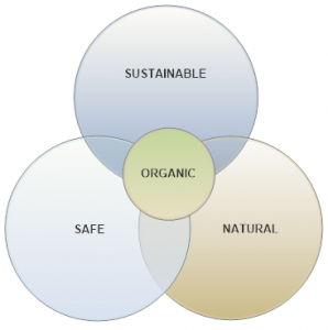 'Organic' stands for sustainable, safe and natural