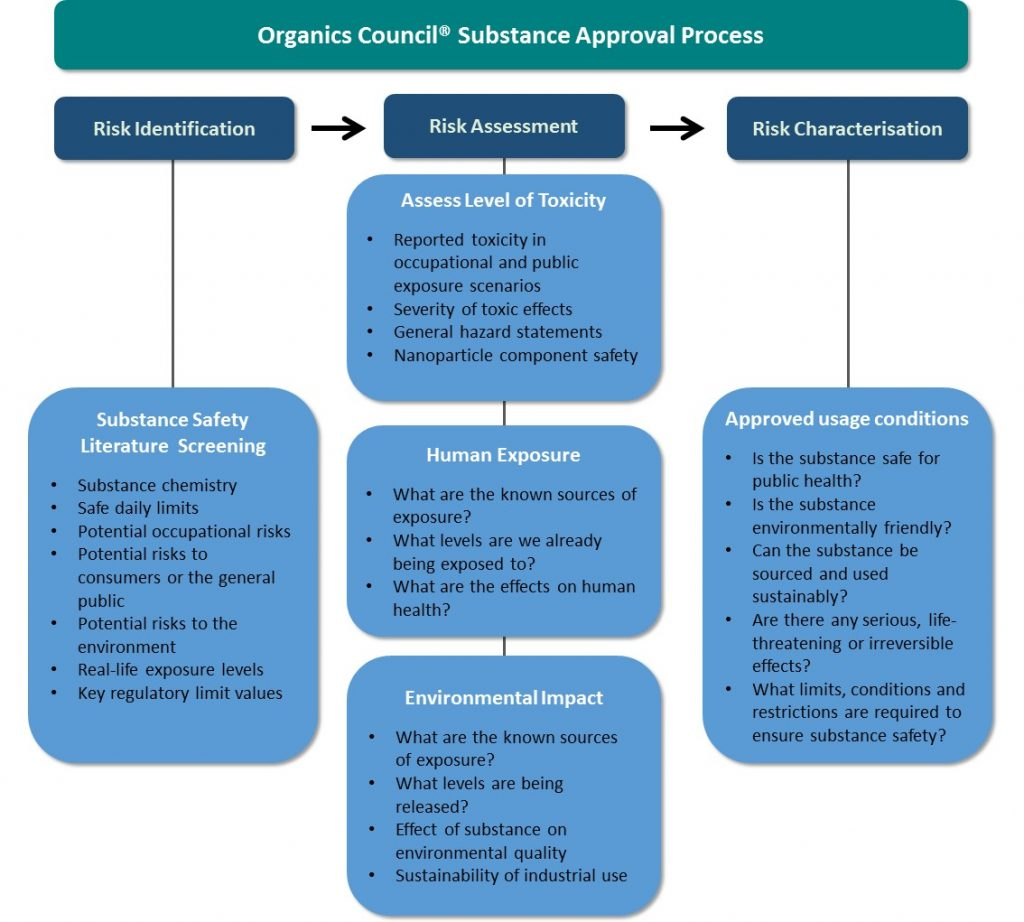 Substance Approval Process is literature review, assessment of human and environmental toxicity, and risk characterisation